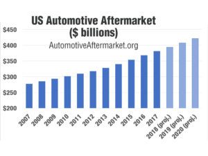 how big is the automotive aftermarket